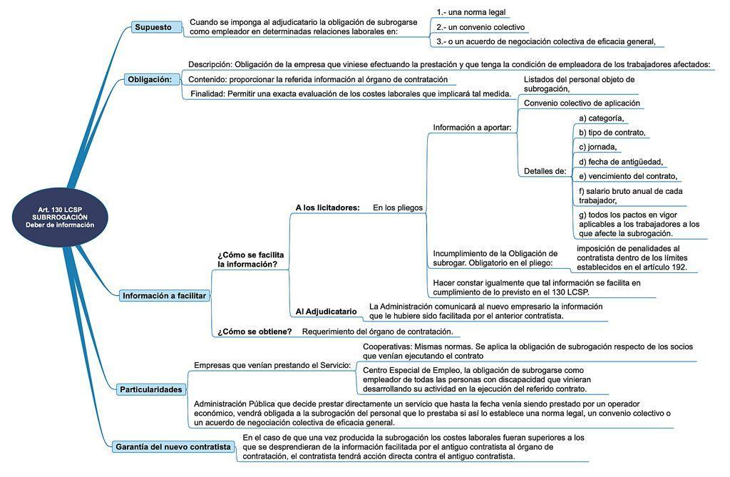 Esquema De Subrogación De Trabajadores Según Lcsp Melián Abogados Estudiar Oposiciones Libros De Derecho Negociación Colectiva