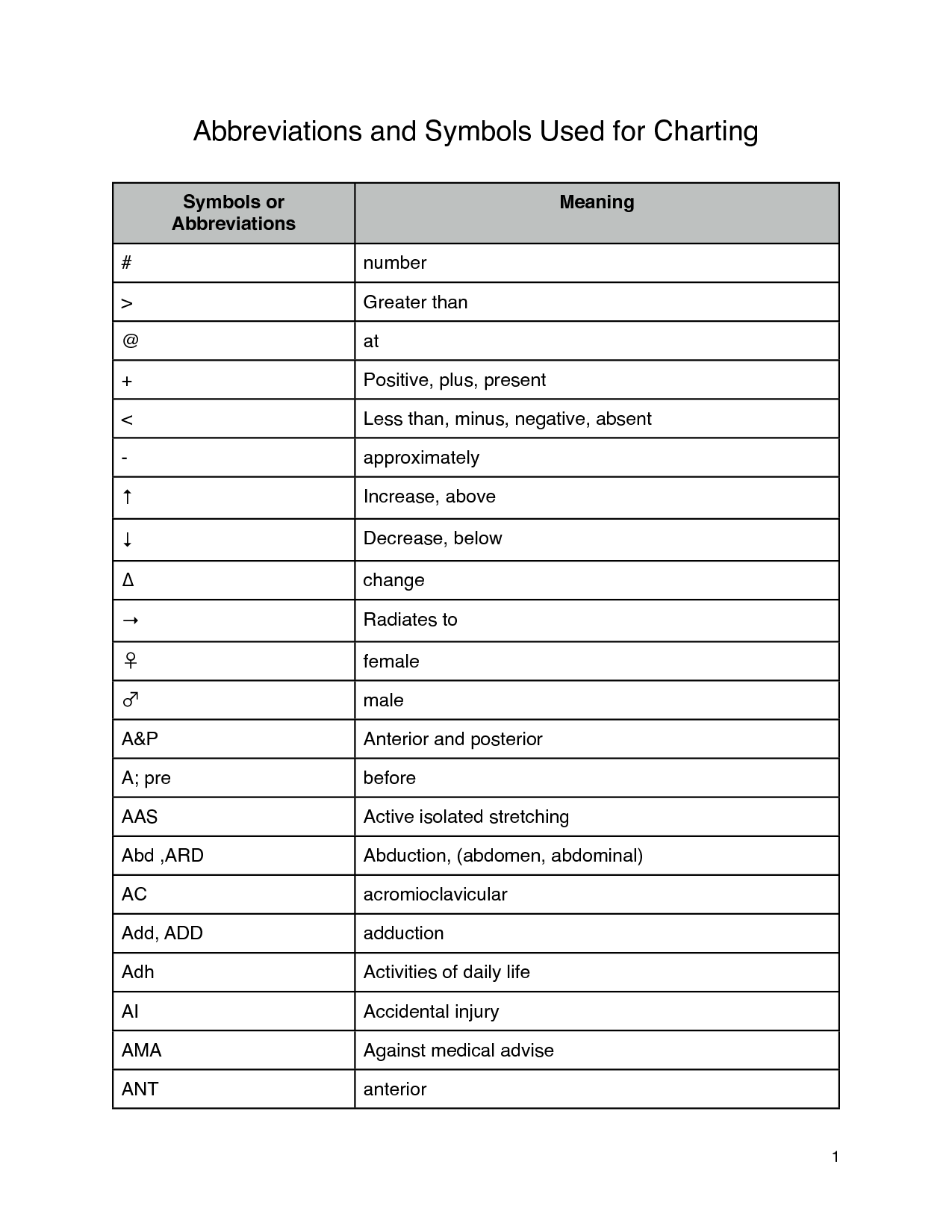 Medical Charting Symbols Nursing Abbreviations And