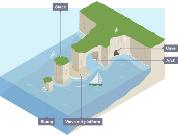 caves arches stacks and stumps diagram chinese atv wiring 90cc coastal erosion landforms include wave cut platforms