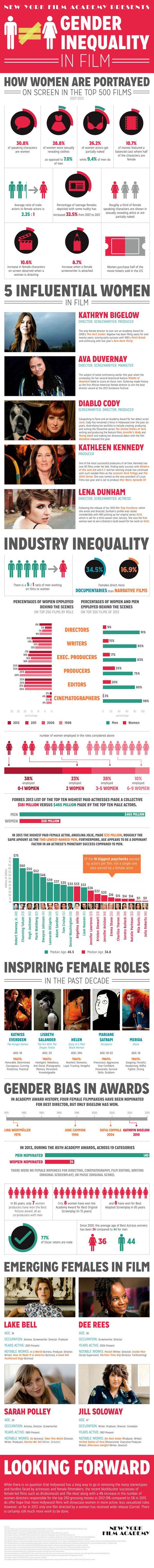¿Tan sexista es el cine? Desigualdad de género en el cine.
