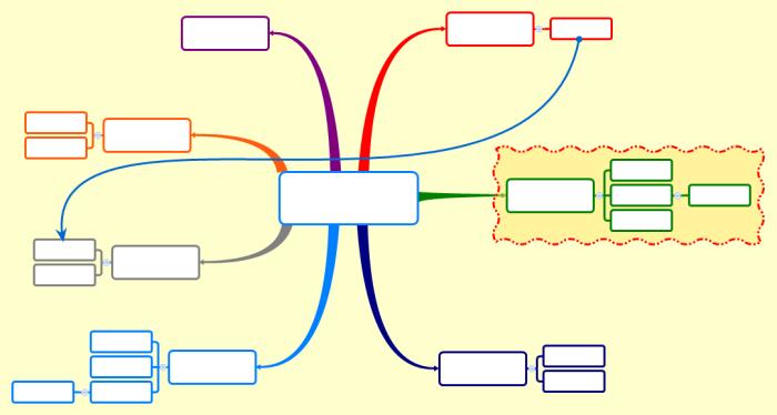 Carte Mentale Vierge.Mindmap Ou Carte Mentale Muette La Structure Spatiale D