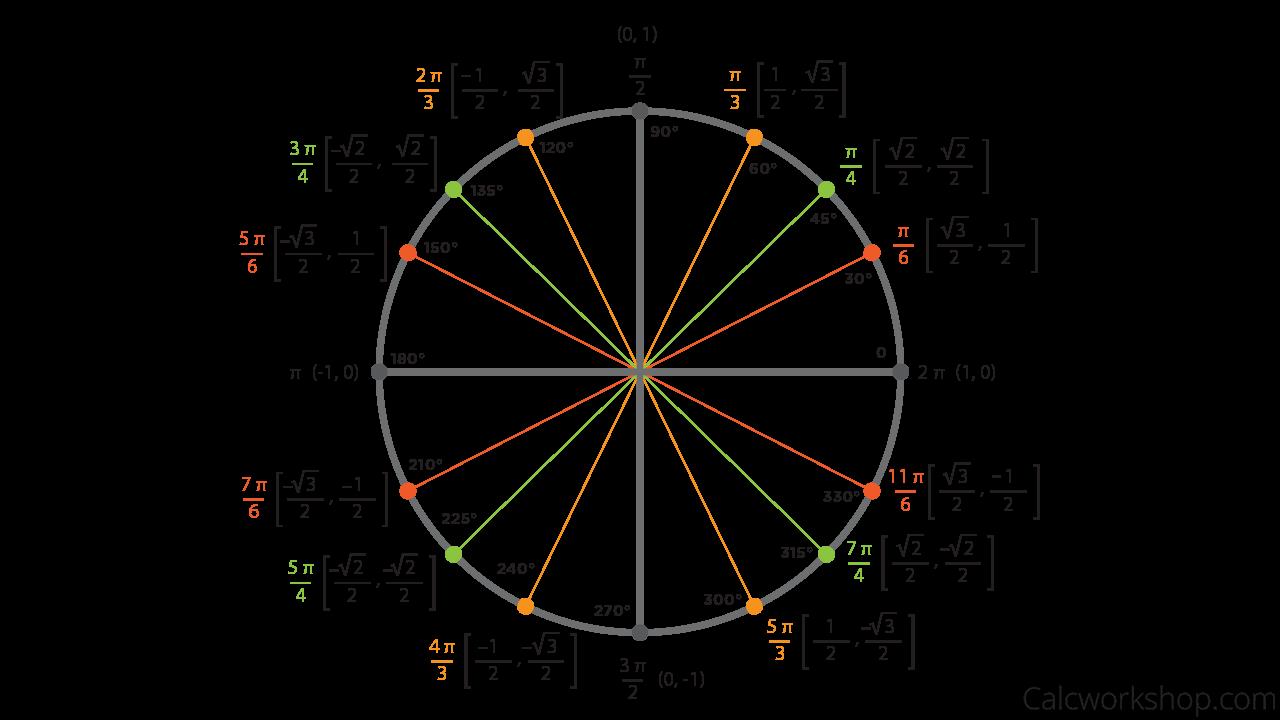 Unit Circle w/ Everything (Charts, Worksheets, 35