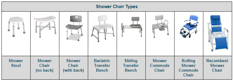 How To Choose The Best Bath Chair Or Transfer Bench Buying Guide Shower Chair Best Bath Bath