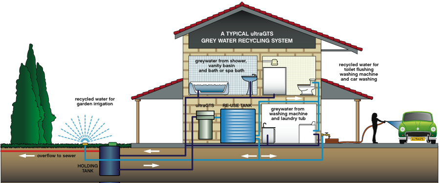 Typical Basic Grey-water recycling system | Smith Water Ranch ...