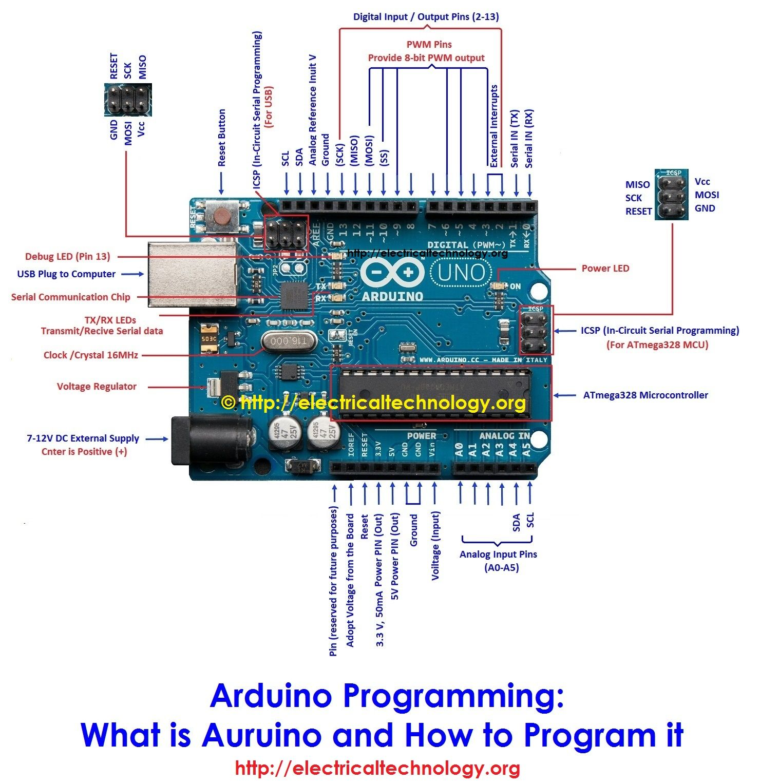 small resolution of arduino programming what is auruino and how to program it arduino uno pin components labels