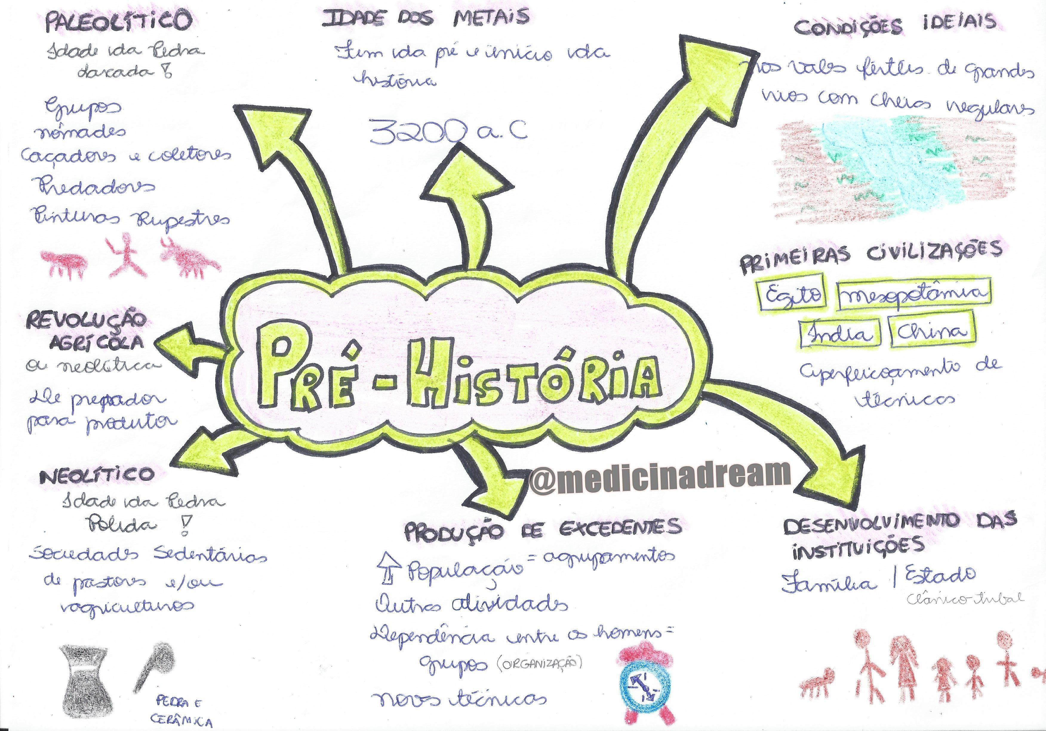 História | Pré história resumo, Mapas mentais, Resumos de história