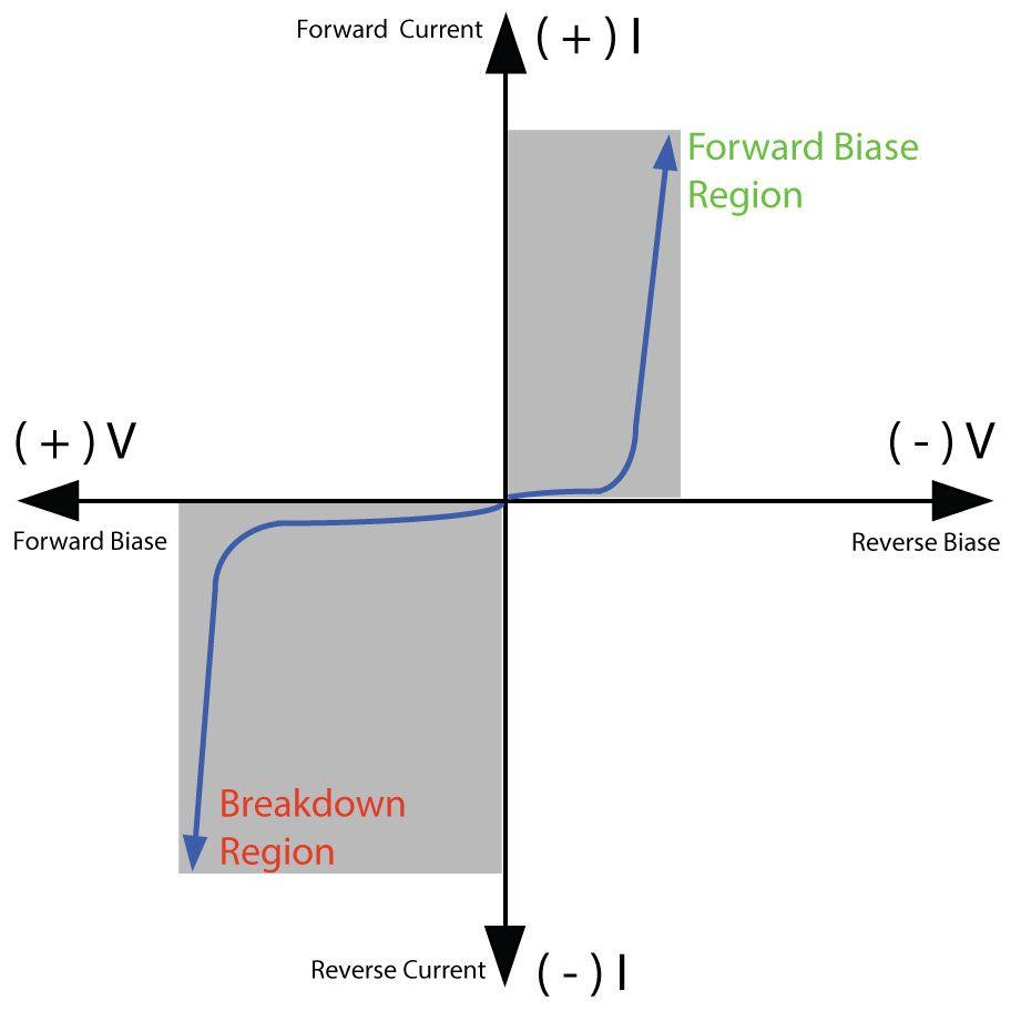 medium resolution of zener diode iv characteristics