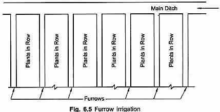 Part 3   Irrigation Application Methods – Civilsdaily