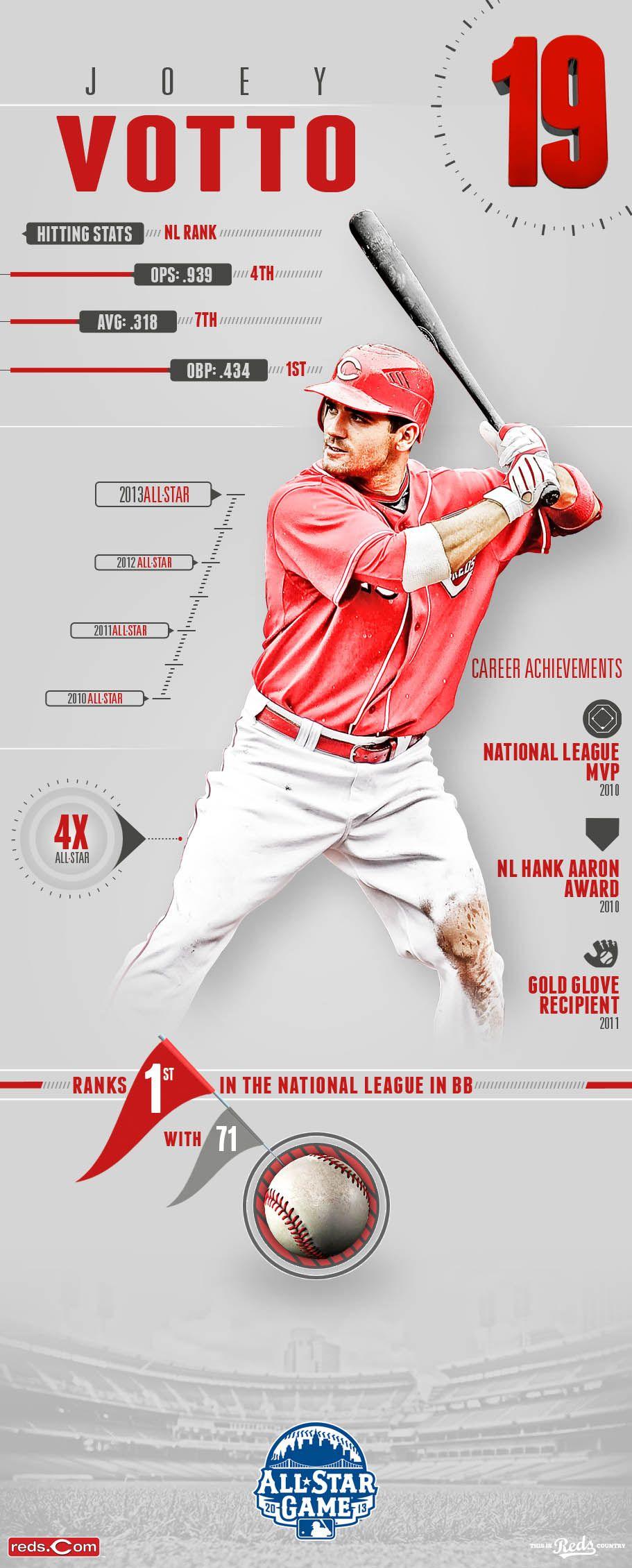 Team infographics, Joey Votto, Cincinnati Reds, All Star