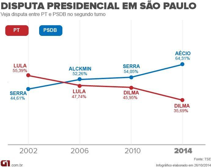 PSDB amplia vantagem sobre PT em SP e abre quase 7 milhões de votos http://glo.bo/1zdEbjN