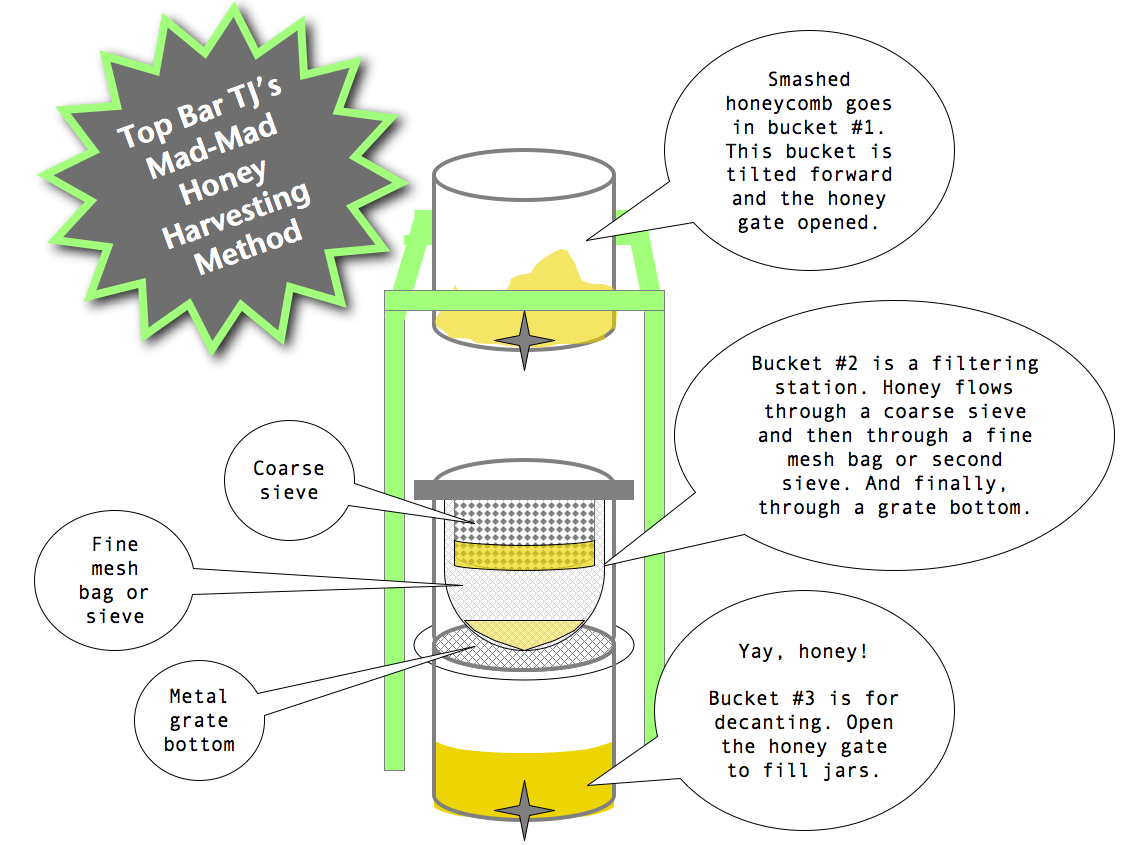 TJ's honey filtration system for a top bar hive