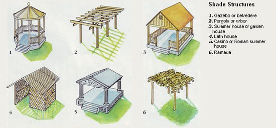 Types of shade structures Horticulture ideas Pinterest