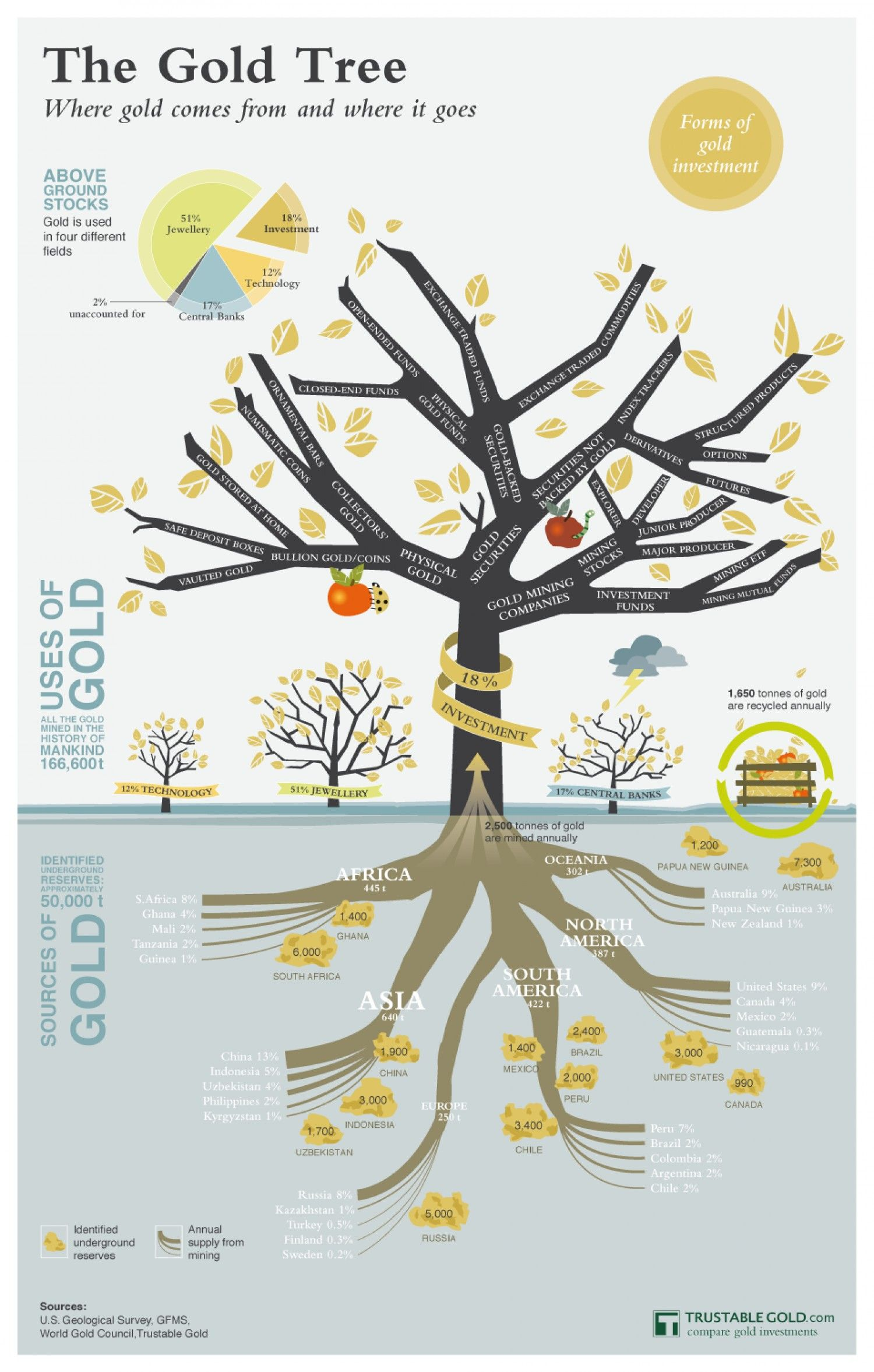 The gold tree forms of gold investment uses and sources of gold the gold tree forms of gold investment uses and sources of gold infographic ccuart Choice Image