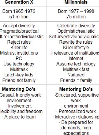 difference among millennials plus development x
