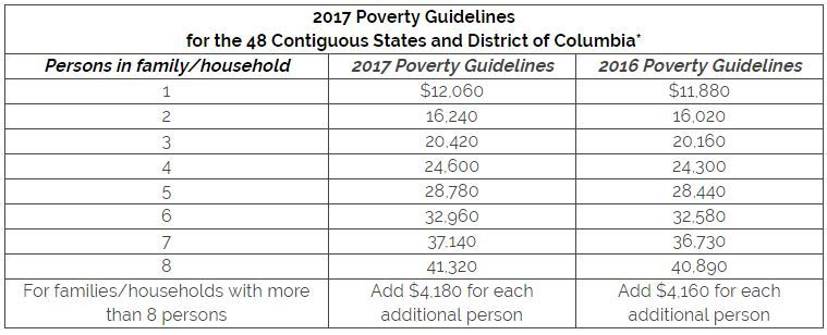 The Federal Poverty Guidelines Fpl For 2017 Have Been Issued By