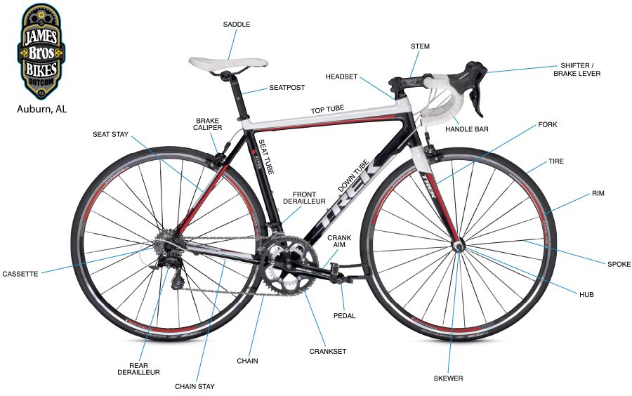 Anatomy of a road bike | For the Road | Pinterest | Bicycling