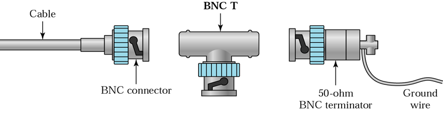 590948a681e45fa9a9288ee28e01afa2 the bnc (bayonet neill concelman) connector elprocus pinterest bnc wiring diagram at n-0.co