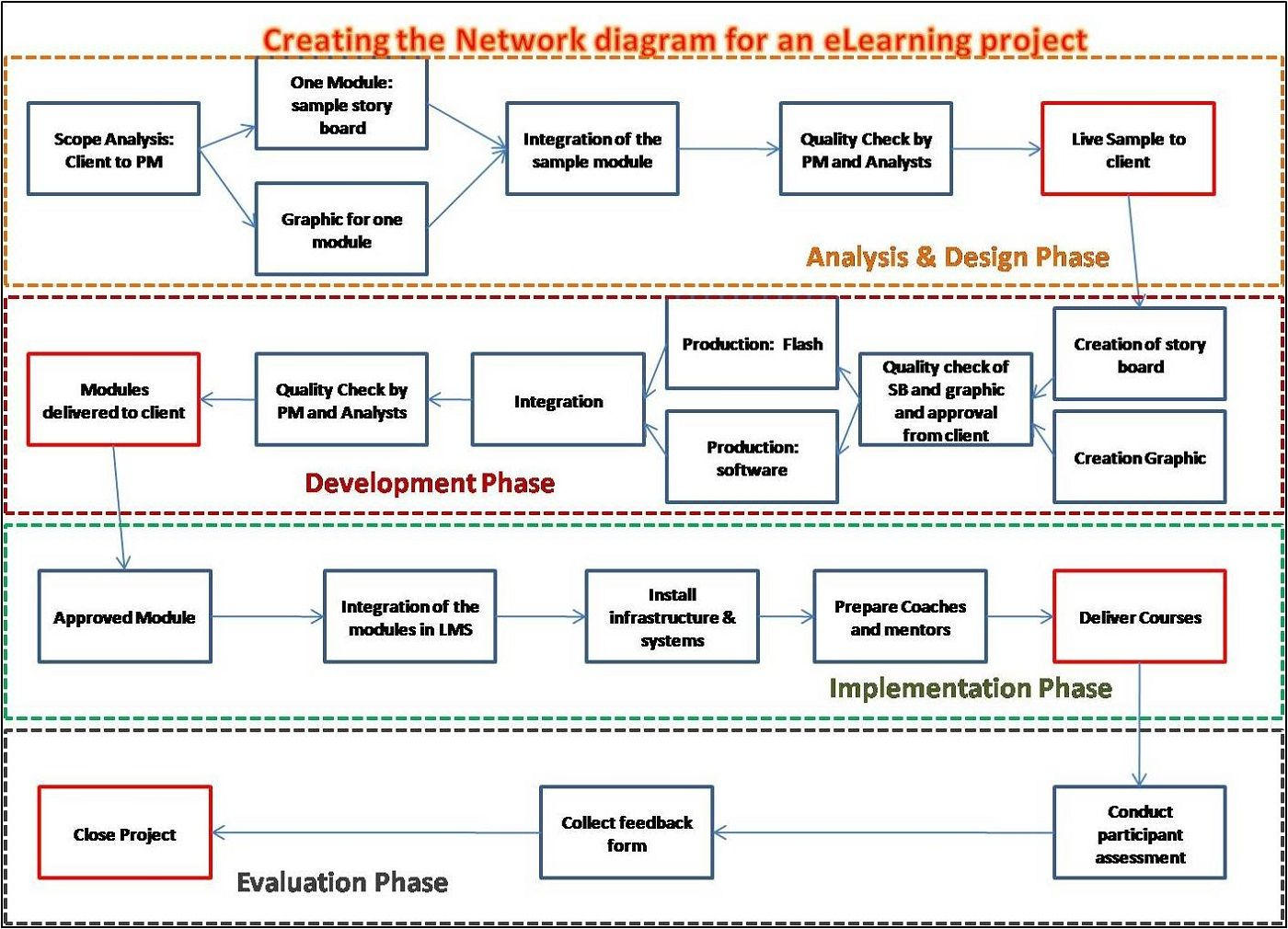 Project Network Diagrams Pdf Examples In 2020 Diagram Design
