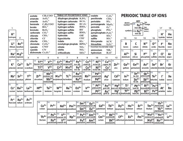 periodic-table-with-ions-1-728jpg (728×563) Learning Pinterest - new periodic table no. crossword