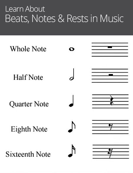 How Many Beats Is A Whole Note