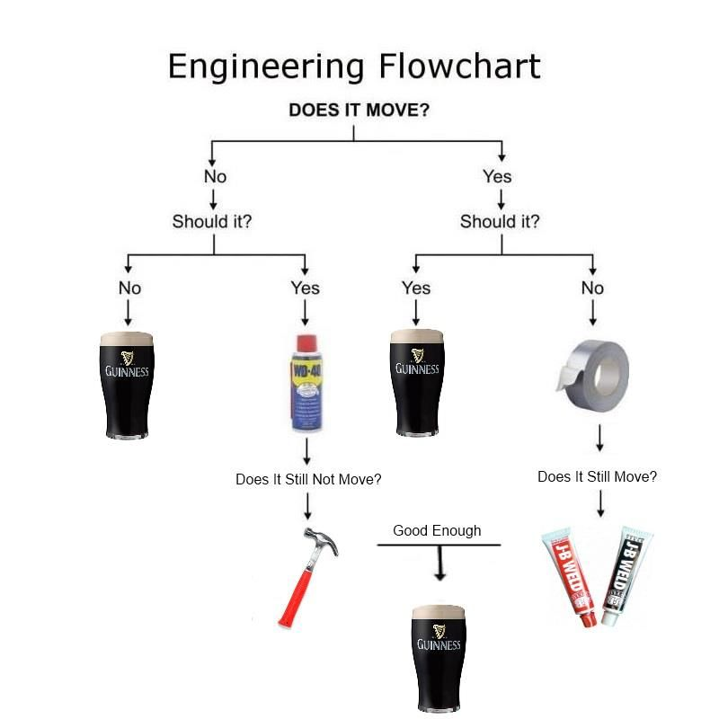 If It Moves And It S Not Supposed To Duct Tape If It Doesn T Move And It S Supposed To Wd40 Engineering Humor Flow Chart Just For Laughs