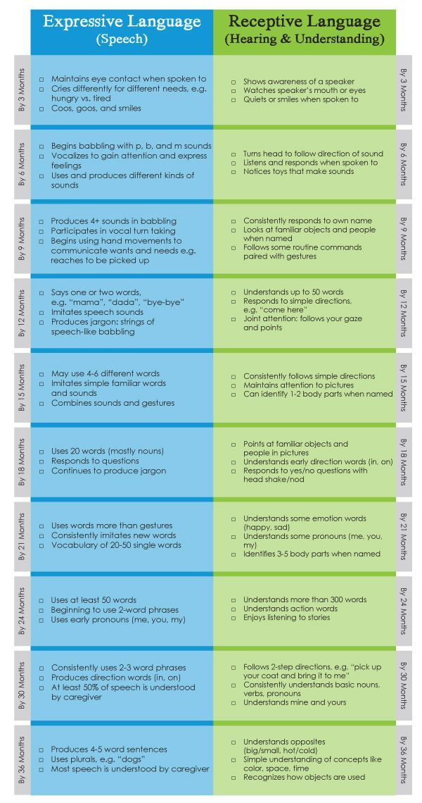 Track your baby   communication milestones with our printable chart repinned by sos inc resources also early developmental ils speech development pinterest rh
