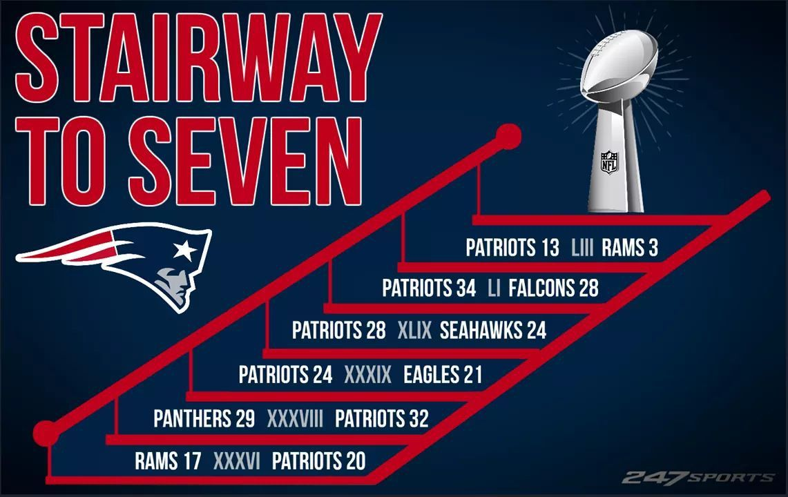 Stairway To Seven Is Actually Trademarked By The Pittsburgh Steelers Instead I D Go With Revvi New England Patriots Patriots New England Patriots Merchandise