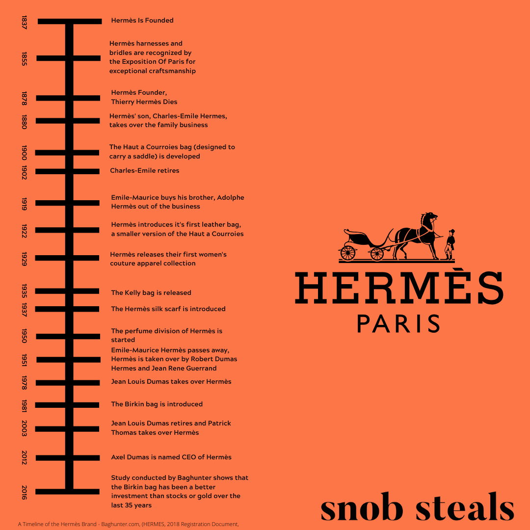 Hermes Timeline And History From 1837 2016 Snob Steals Hermes Paris Hermes History