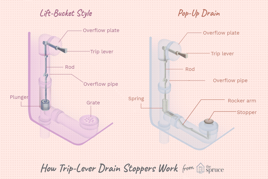Easy Fixes for a Sticky Trip Lever Bathtub Drain Stopper | Bathtub