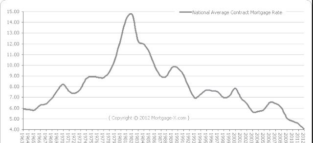 Historic 30 Year Fixed Mortgage Interest Rate Graph Mortgage