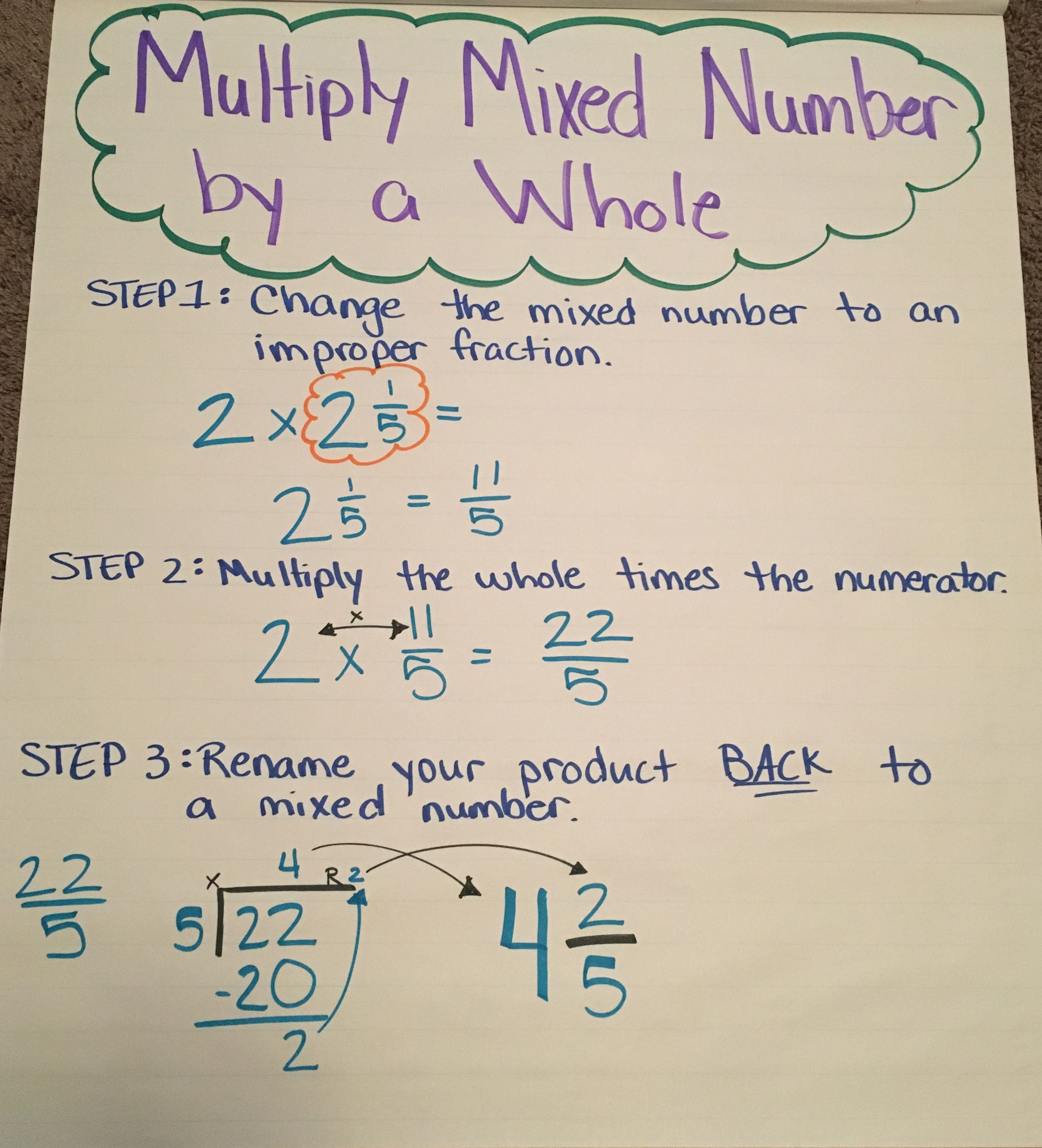 Multiply Mixed Numbers By A Whole Anchor Chart