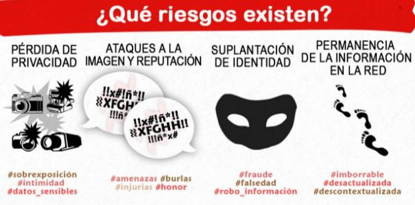 Somos Digitales Identidad Digital Y Protección De Datos Ap Spanish Language Ap Spanish Spanish Language