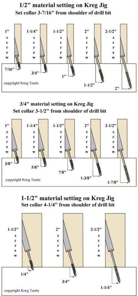 This chart shows Kreg Jig drill bit collar settings for various