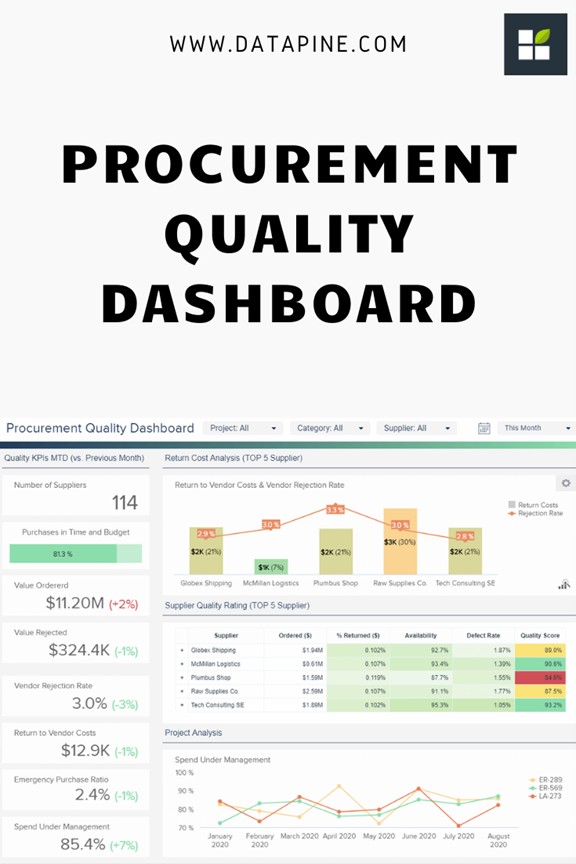 Increase The Quality Of Your Procurement Department Procurement Dashboard Examples Corporate Flyer