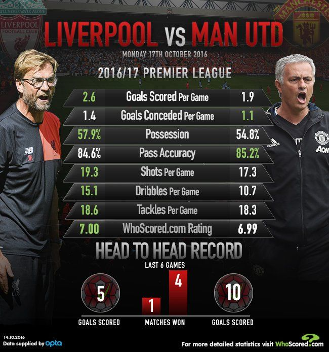 Liverpool Vs Manchester United Utd Have Won The Last Four Premier League Meetings Liverpool Premier League League