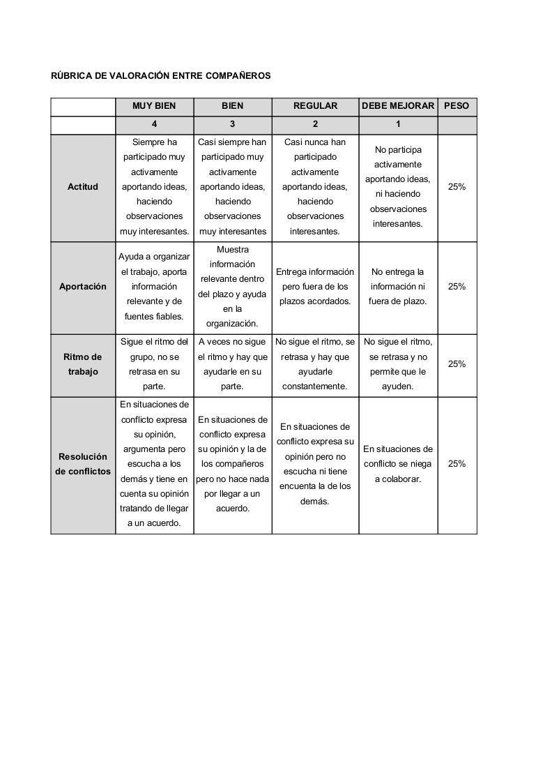 Rubrica De Evaluacion De Psicologia Búsqueda De Google Rubrica De Evaluacion Rúbricas Educación Inclusiva