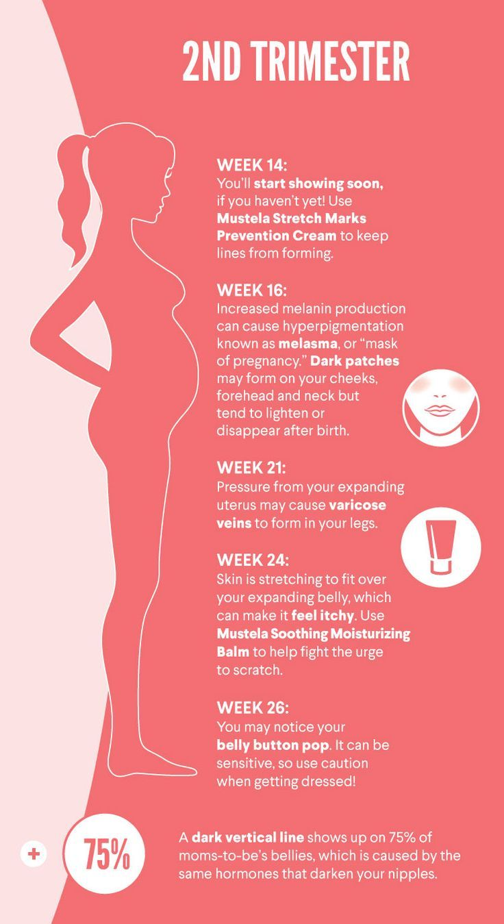 Skin Changes During and After Pregnancy (Infographic