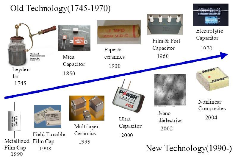 Evolution Of Capacitor Technology Old Technology Technology Capacitor