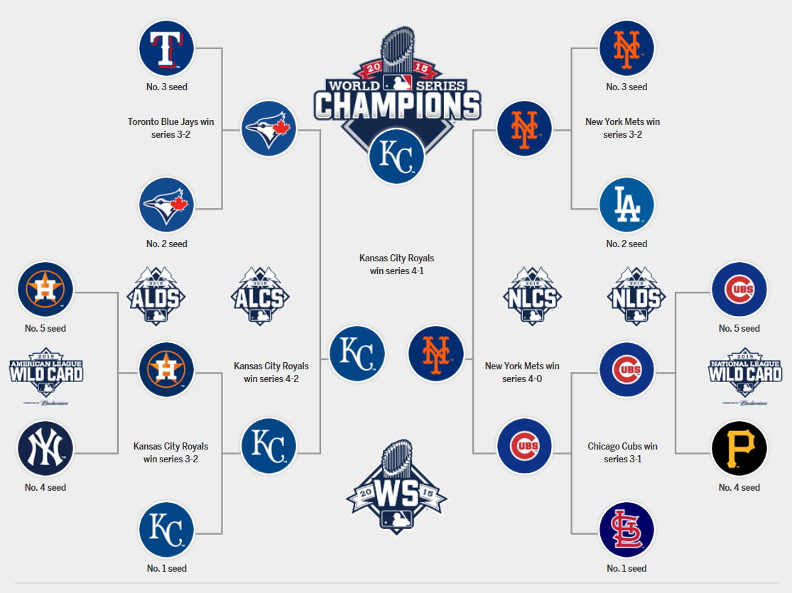 The 2015 Postseason Bracket Baseball Playoffs Playoffs Rules For Kids