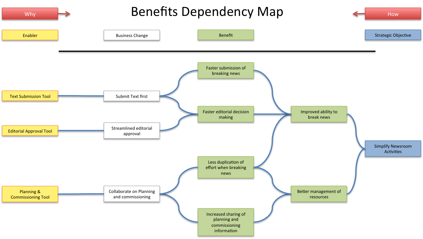 Benefits Dependency Map Business analysis