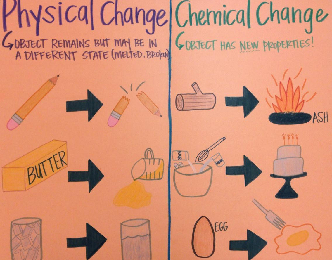 medium resolution of Matter Anchor Chart: Physical vs. Chemical Changes   Science chemistry