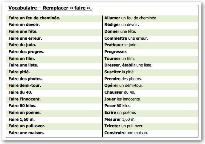 "Les synonymes : remplacer le verbe ""faire""  Vocabulaire, Verbe"