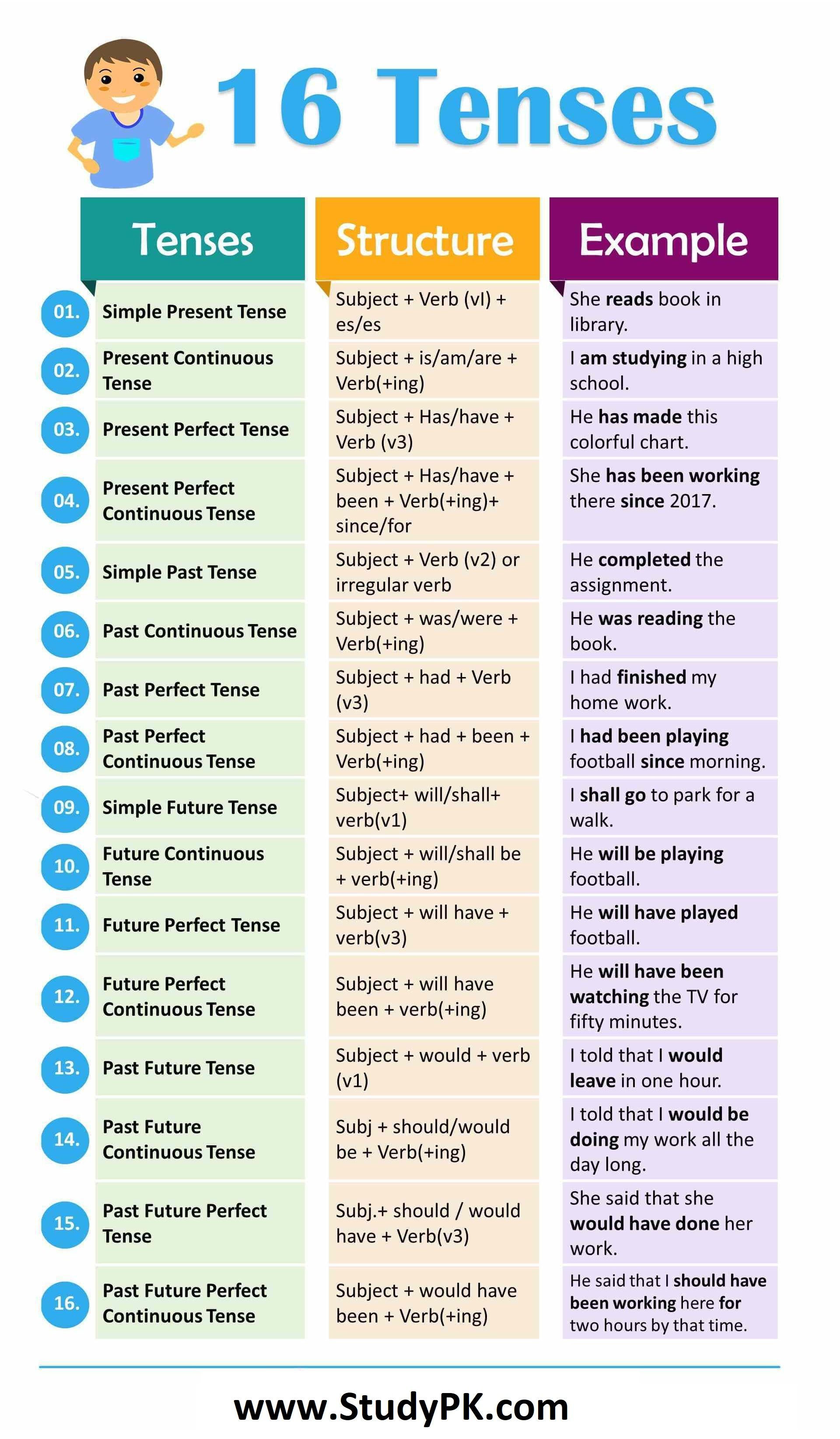 16 Tenses With Examples In English With Formula And
