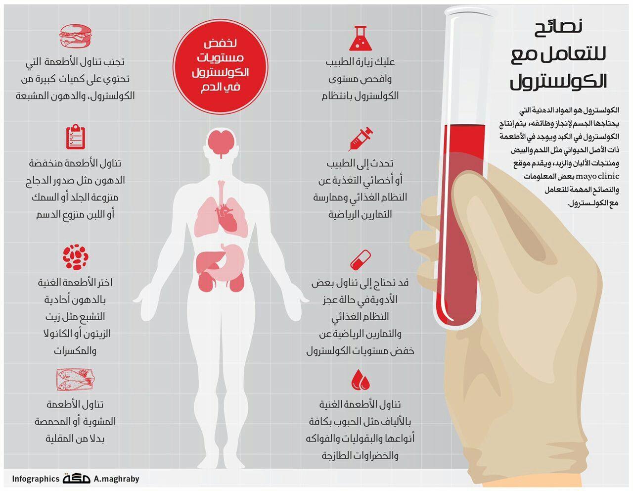 نصائح للتعامل مع الكولسترول Health And Beauty Health Map