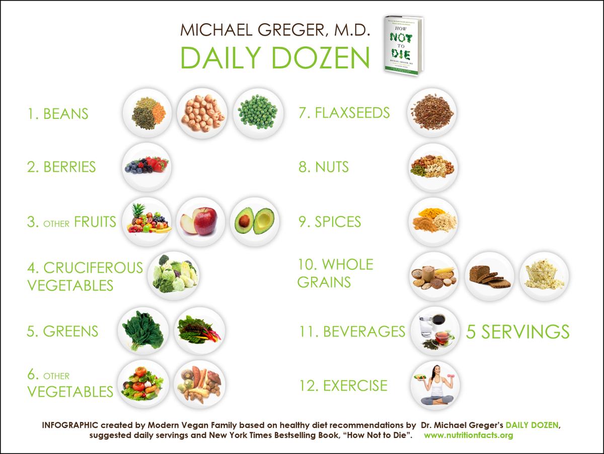 Dr Michael Gregor S Daily Dozen Plantbasedt Health