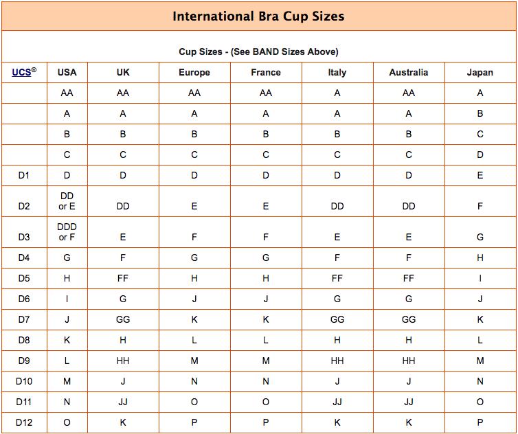 Bra size chart bra size calculator international bra size