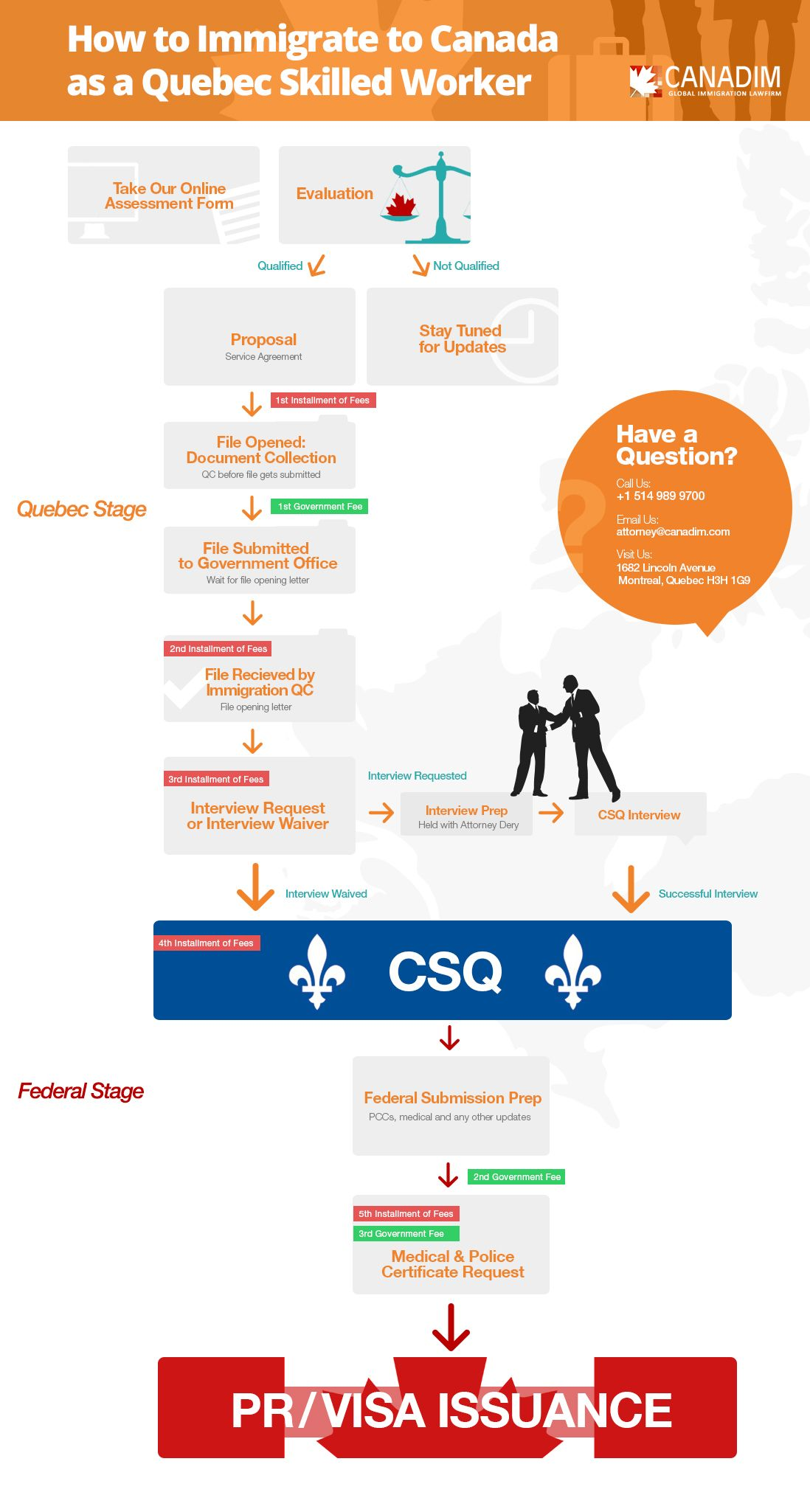 How to Immigrate to Canada as a Quebec Skilled Worker