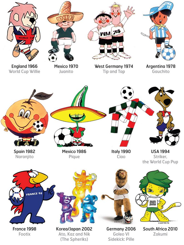 Fifa World Cup Mascots Through The Years Voetbal