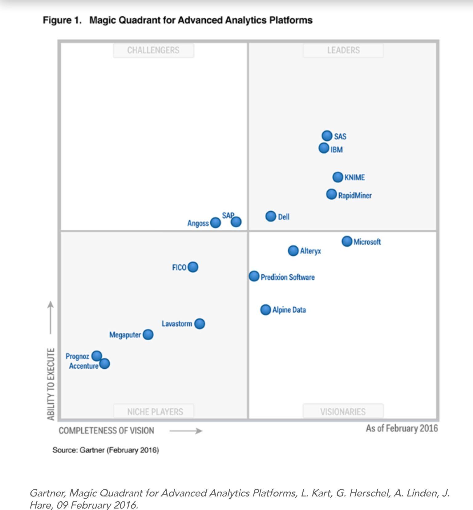 Sas Remains The Leader In The Gartner Magic Quadrant For Advanced Analytics Platforms February 2016 Data Visualization Analytics Visualisation