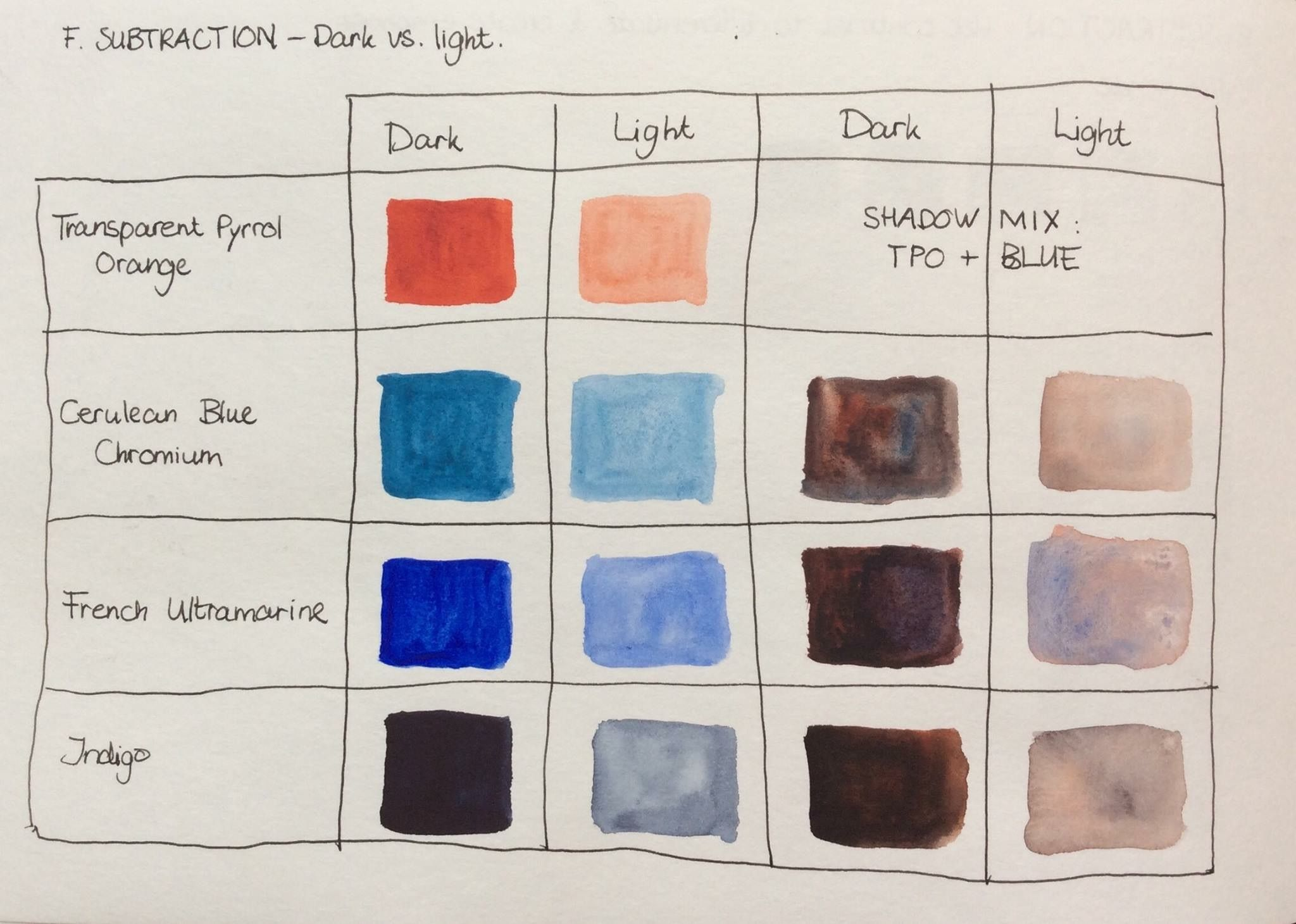 Pin by eyesofapril on how towatercolour mix pinterest color color mixing chart watercolor techniques watercolour paint colors pen and wash watercolor painting watercolors watercolor nvjuhfo Choice Image